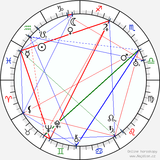 Alexandre Žoržoliani wikipedie wiki 2019, 2020 horoskop