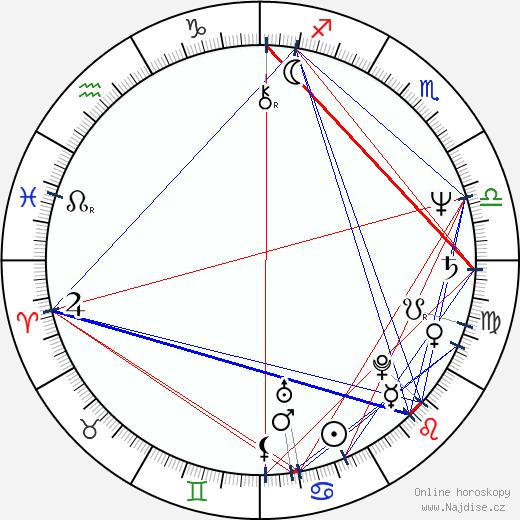 Alexandru-Ioan Morţun wikipedie wiki 2018, 2019 horoskop