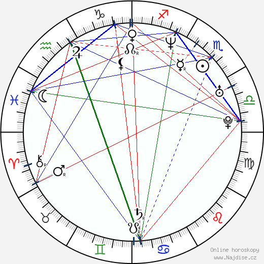 Alexei Yashin wikipedie wiki 2019, 2020 horoskop