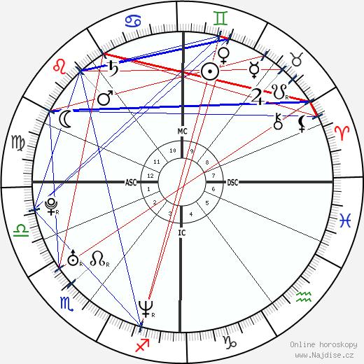 Alexej Anatoljevič Navalnyj wikipedie wiki 2018, 2019 horoskop