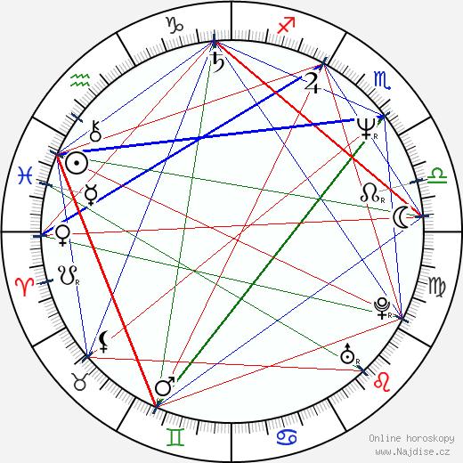 Alexej Balabanov wikipedie wiki 2019, 2020 horoskop