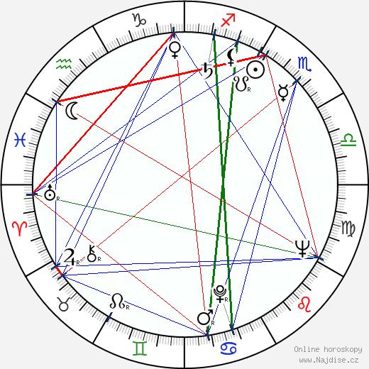 Alexej Batalov wikipedie wiki 2018, 2019 horoskop