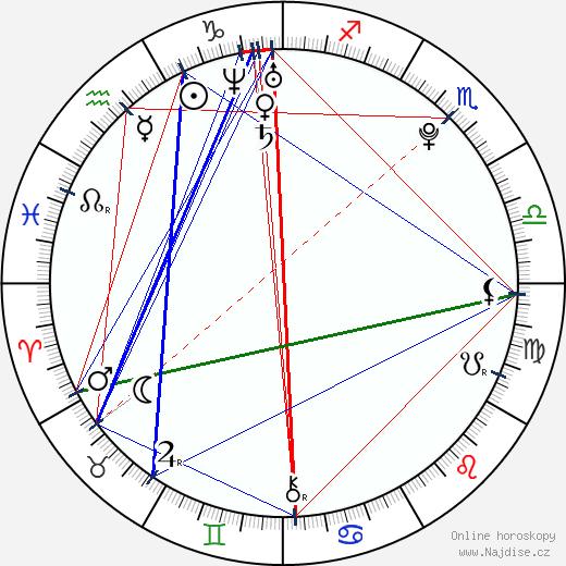 Alexej Čerepanov wikipedie wiki 2017, 2018 horoskop