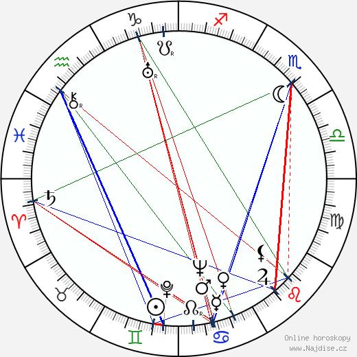 Alexej Černov wikipedie wiki 2019, 2020 horoskop