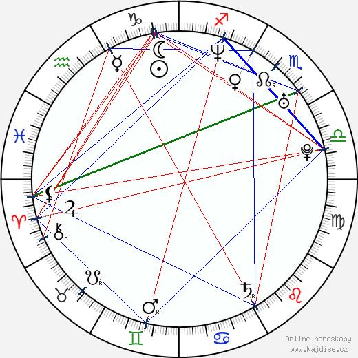 Alexej Dmitrijev wikipedie wiki 2019, 2020 horoskop