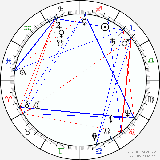 Alexej Gsöllhofer wikipedie wiki 2019, 2020 horoskop