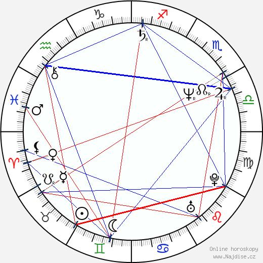 Alexej Guskov wikipedie wiki 2020, 2021 horoskop