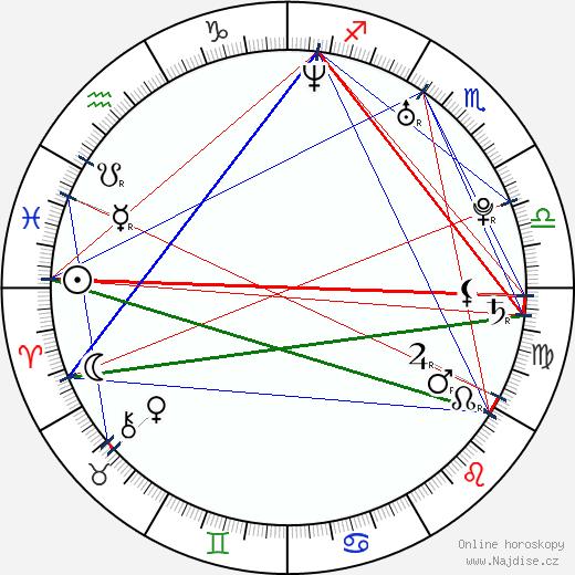 Alexej Jagudin wikipedie wiki 2018, 2019 horoskop