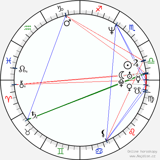 Alexej Kravčenko wikipedie wiki 2020, 2021 horoskop