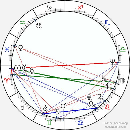 Alexej Litvinov wikipedie wiki 2018, 2019 horoskop
