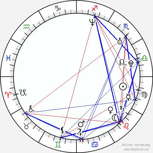 Alexej Panin wikipedie wiki 2020, 2021 horoskop