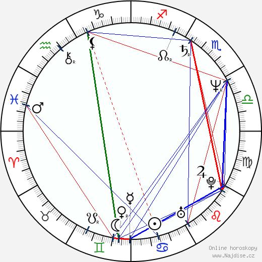 Alexej Pyško wikipedie wiki 2019, 2020 horoskop