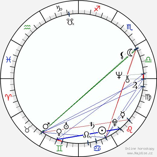 Alexej Rybnikov wikipedie wiki 2020, 2021 horoskop