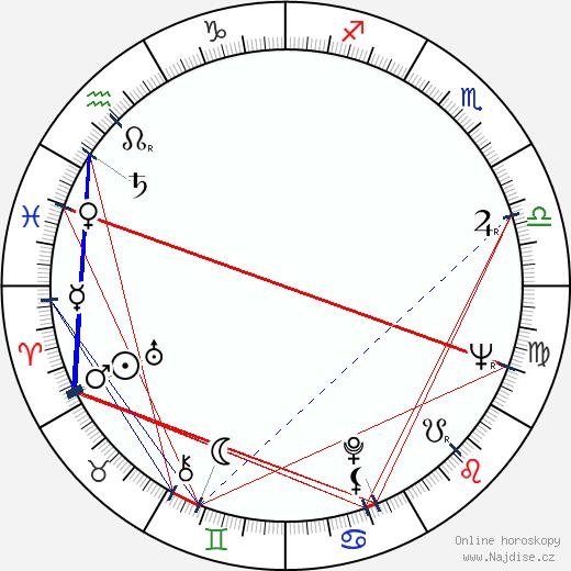 Alexej Sacharov wikipedie wiki 2019, 2020 horoskop