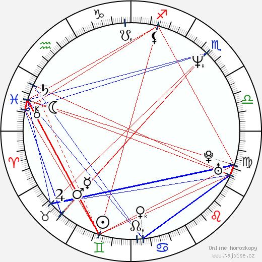 Alexej Serebrjakov wikipedie wiki 2020, 2021 horoskop