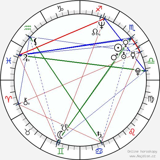 Alexej Ševčenkov wikipedie wiki 2018, 2019 horoskop