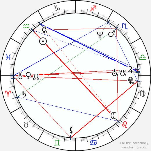 Alexej Vachrušev wikipedie wiki 2017, 2018 horoskop