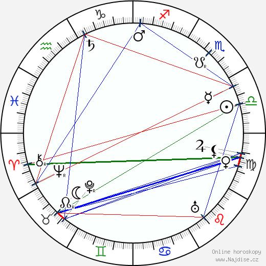 Alexej Viktorovič Ščusev wikipedie wiki 2019, 2020 horoskop