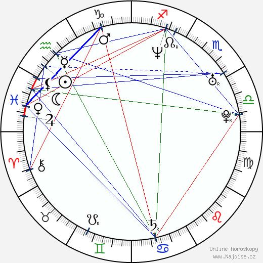 Alexia Landeau wikipedie wiki 2018, 2019 horoskop
