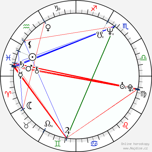 Alexis Denisof wikipedie wiki 2020, 2021 horoskop