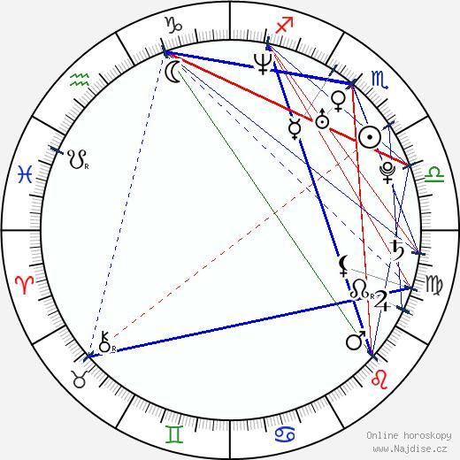 Alexis Zibolis wikipedie wiki 2020, 2021 horoskop