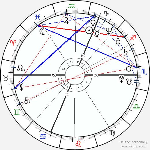 Alexz Johnson wikipedie wiki 2020, 2021 horoskop
