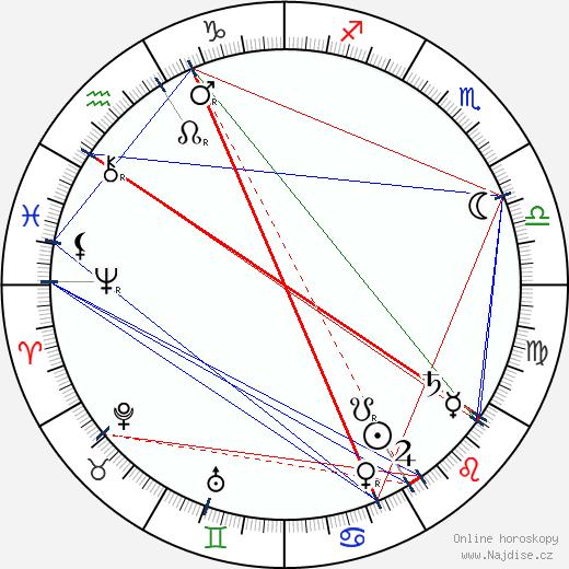 Alfons Mucha wikipedie wiki 2019, 2020 horoskop