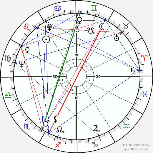 Alfonse d'Amato wikipedie wiki 2017, 2018 horoskop