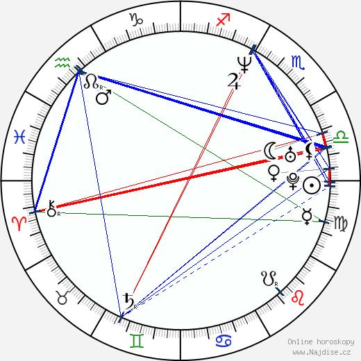 Alfonso Ribeiro wikipedie wiki 2019, 2020 horoskop