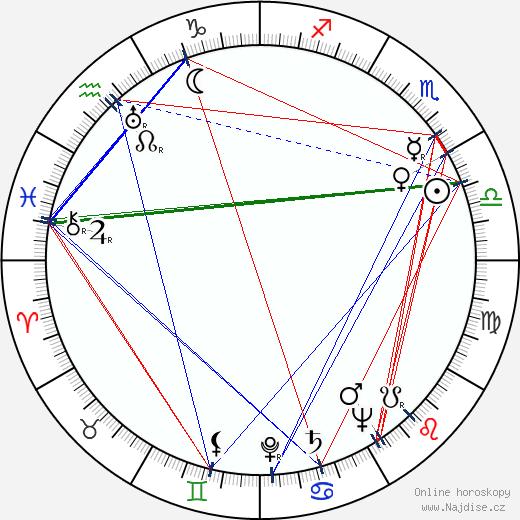 Alfonso Rosas Priego wikipedie wiki 2018, 2019 horoskop
