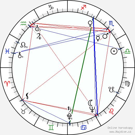 Alfonz Bednár wikipedie wiki 2018, 2019 horoskop
