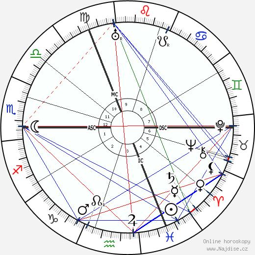 Alfred Abel wikipedie wiki 2018, 2019 horoskop