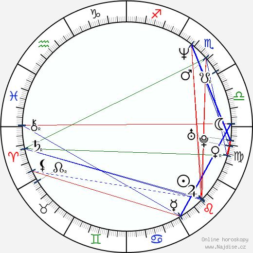 Alfréd Aczel wikipedie wiki 2019, 2020 horoskop