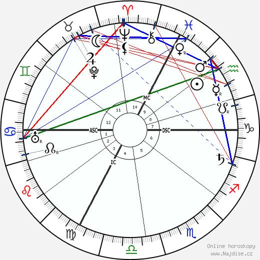 Alfred Adler wikipedie wiki 2017, 2018 horoskop