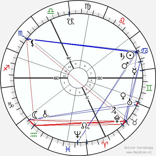 Alfred Binet wikipedie wiki 2019, 2020 horoskop
