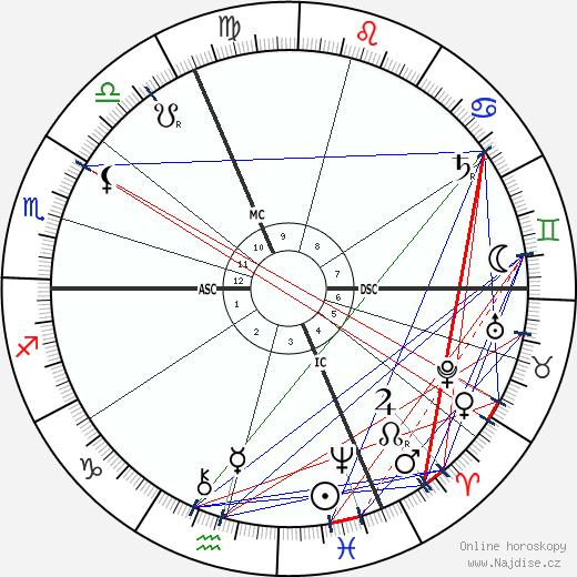Alfred Bruneau wikipedie wiki 2020, 2021 horoskop