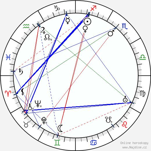 Alfred C. Abadie wikipedie wiki 2018, 2019 horoskop
