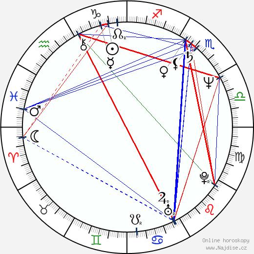 Alfred Cheung wikipedie wiki 2019, 2020 horoskop