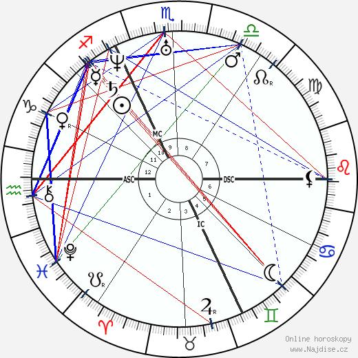 Alfred de Musset wikipedie wiki 2020, 2021 horoskop