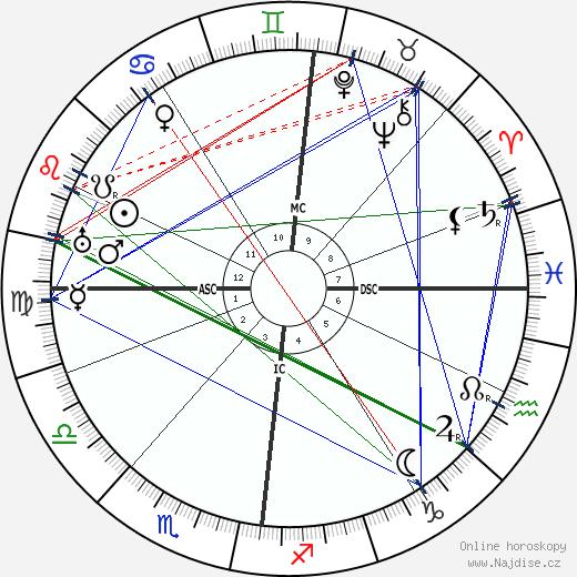Alfred Döblin wikipedie wiki 2017, 2018 horoskop