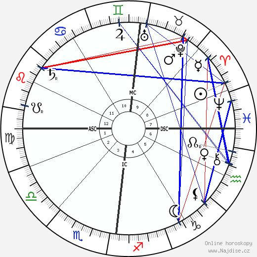 Alfred Edward Housman wikipedie wiki 2018, 2019 horoskop