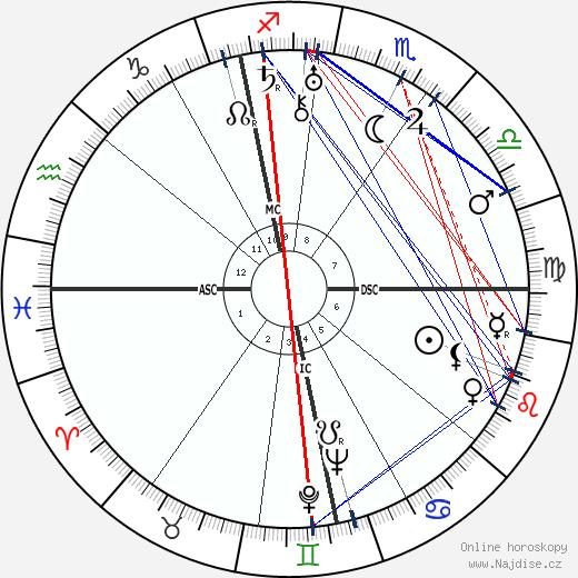 Alfred Hitchcock wikipedie wiki 2018, 2019 horoskop