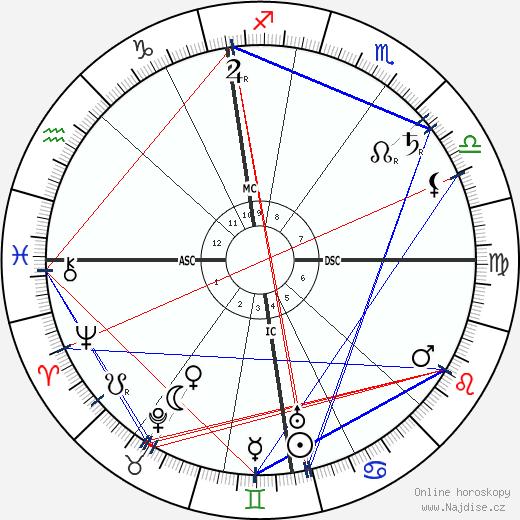 Alfred Hugenberg wikipedie wiki 2018, 2019 horoskop
