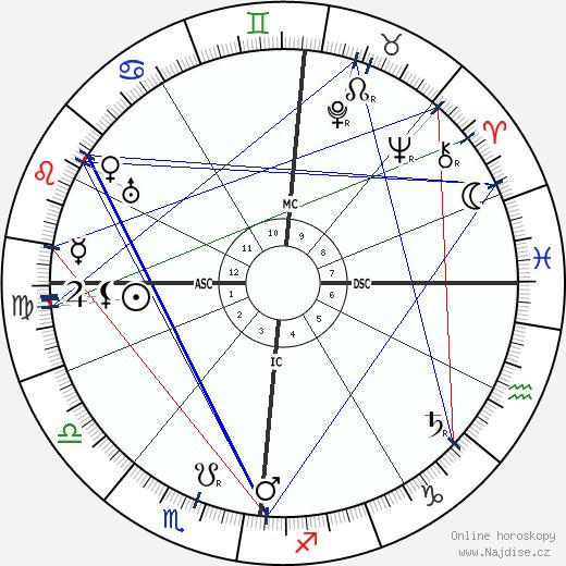 Alfred Jarry wikipedie wiki 2018, 2019 horoskop