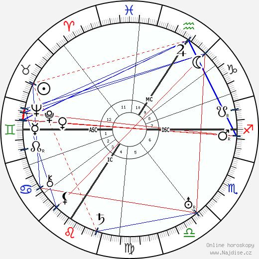 Alfred Jodl wikipedie wiki 2020, 2021 horoskop