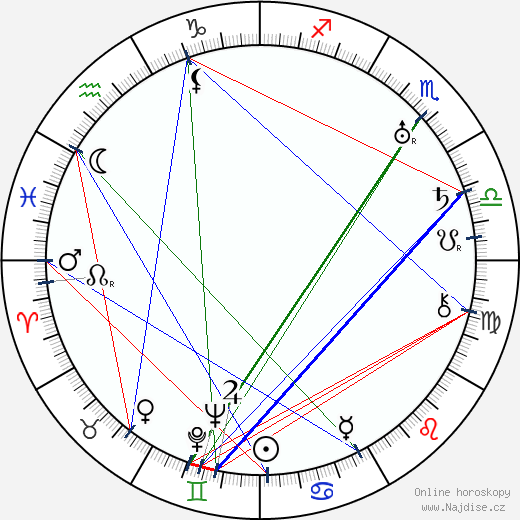 Alfred Kinsey wikipedie wiki 2018, 2019 horoskop