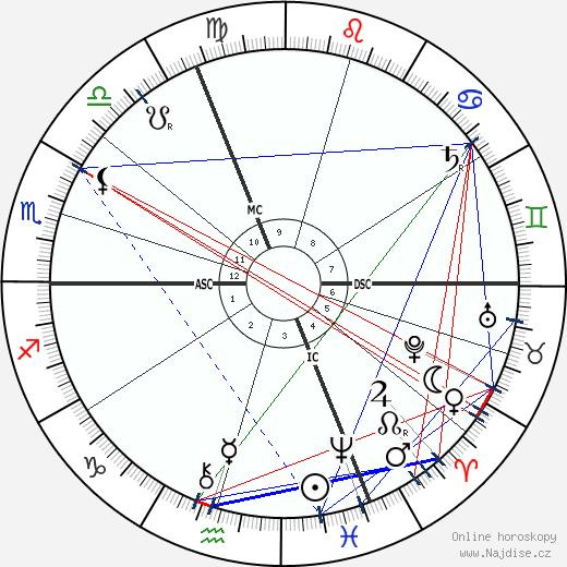 Alfred Loisy wikipedie wiki 2018, 2019 horoskop