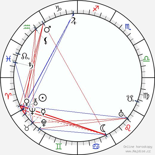 Alfred Machin wikipedie wiki 2018, 2019 horoskop