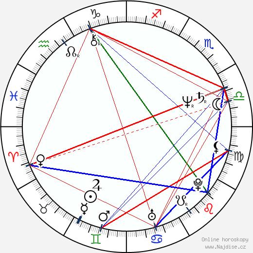 Alfred Molina wikipedie wiki 2018, 2019 horoskop