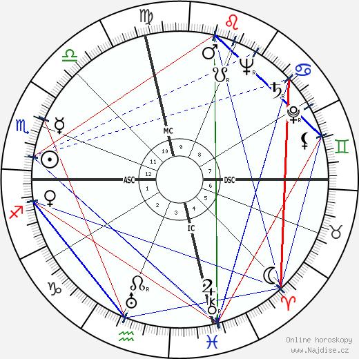 Alfred Nakache wikipedie wiki 2020, 2021 horoskop